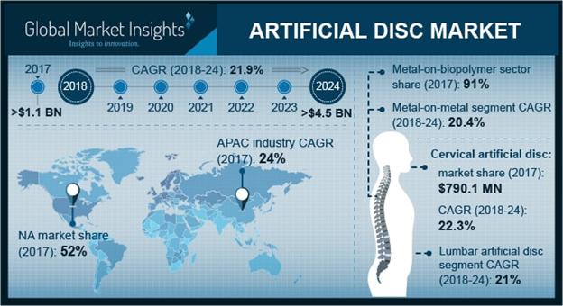 Artificial Disc Market