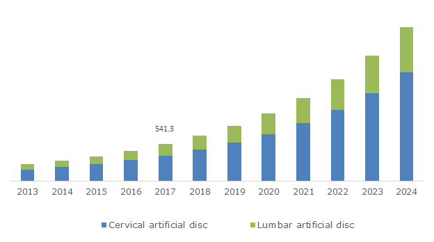 U.S. Artificial Disc Market, By Type, 2013 – 2024, (USD Million)