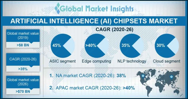 Artificial Intelligence Chipsets Market