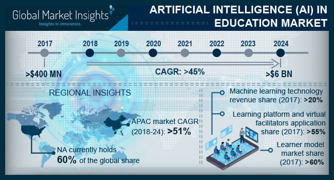 Canada AI in Education Market Size, By Application, 2017 (USD Million)