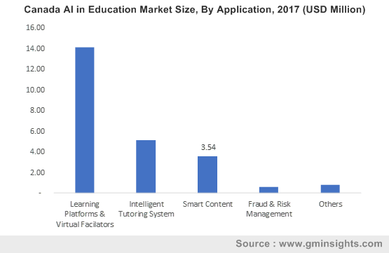 U.S. Artificial Intelligence in Education Market Share, By End-Use, 2017 (USD Million)