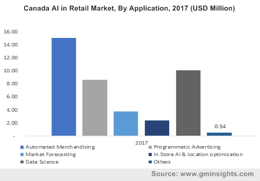 U.S. Artificial Intelligence (AI) in Retail Market Share, By Technology, 2017 (USD Million)