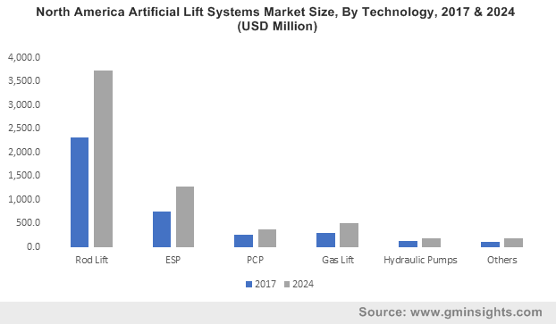 North America Artificial Lift Systems Market Size, By Technology, 2017 & 2024 (USD Million)