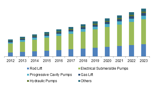 Europe Artificial Lift Systems Market size, by product, 2012-2023 (USD Billion)