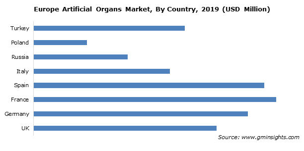 Europe Artificial Organs Market
