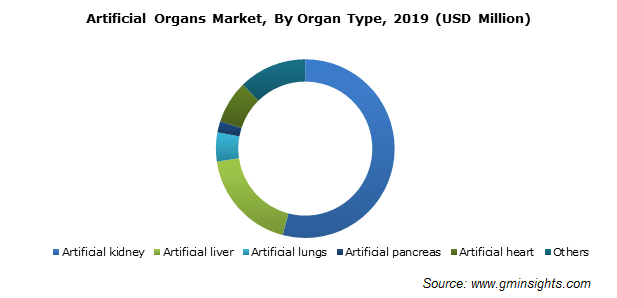 Global Artificial Organs Market Size