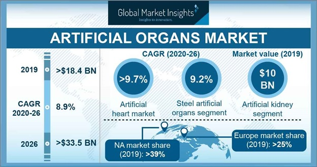 Artificial Organs Market