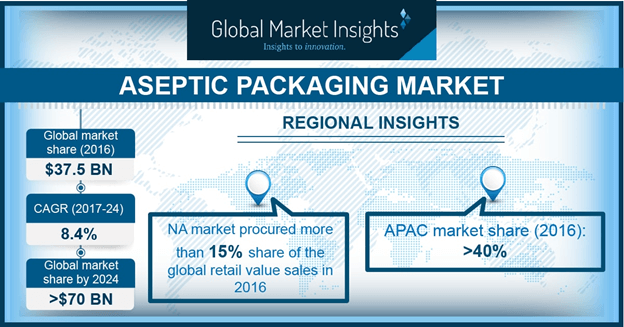 U.S. Aseptic Packaging Market Share, By End-User, 2013 – 2024 (USD Million)