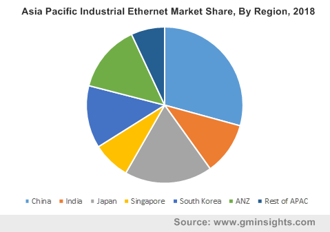 Asia Pacific Industrial Ethernet Market Share By Region