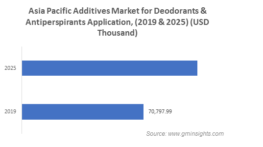 Additives Market for Deodorants and Antiperspirants Application by Region
