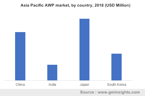 Asia Pacific AWP market, by country, 2018 (USD Million)