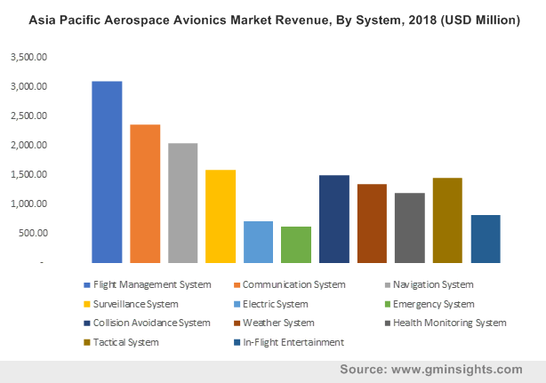 Asia Pacific Aerospace Avionics Market Revenue, By System, 2018 (USD Million)