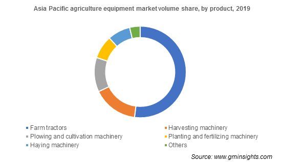 Asia Pacific agriculture equipment market by product