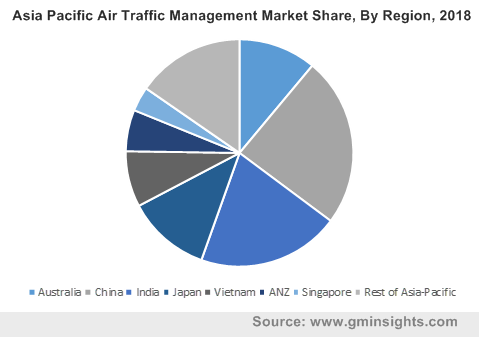 Asia Pacific Air Traffic Management Market Share, By Region, 2018