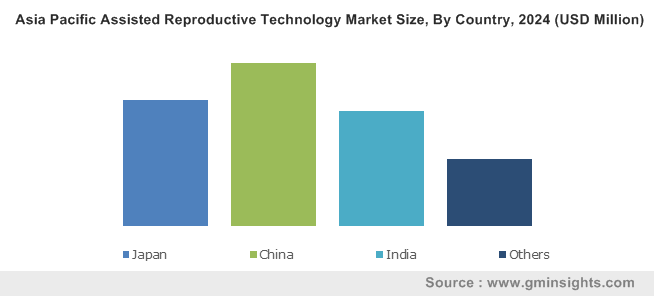 Asia Pacific Assisted Reproductive Technology Market Size, By Country, 2024 (USD Million)
