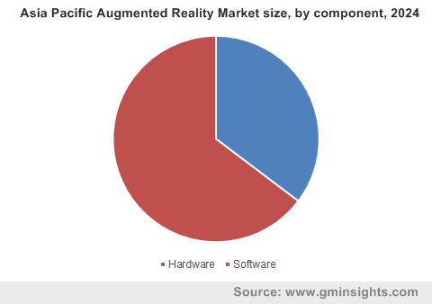 Asia Pacific Augmented Reality Market by component