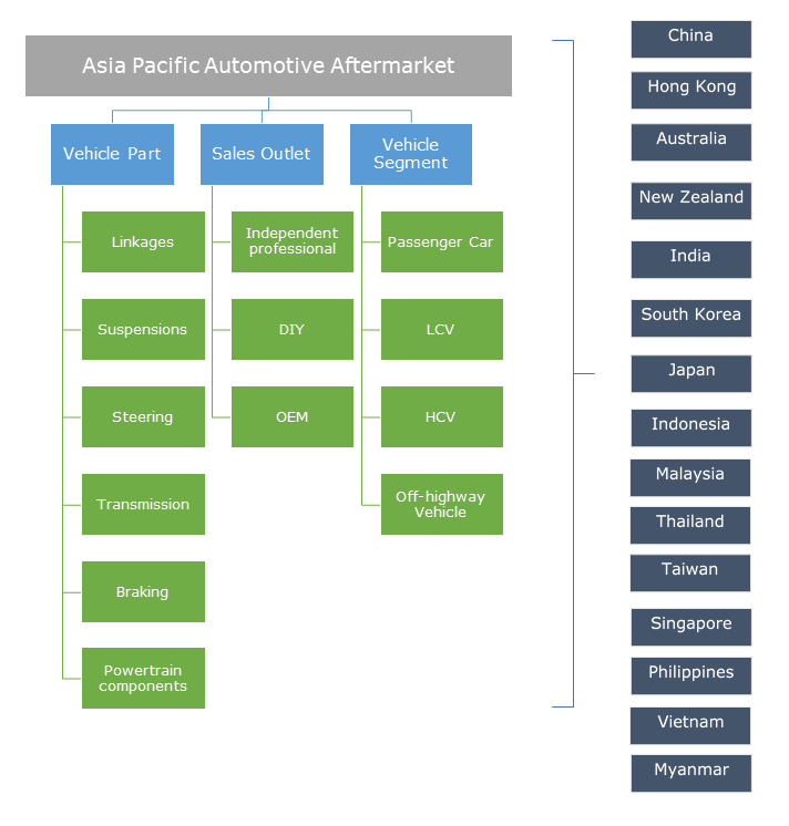 Asia Pacific Automotive Aftermarket Segmentation