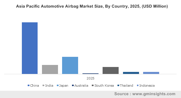Asia Pacific Automotive Airbag Market Size, By Country, 2025, (USD Million)