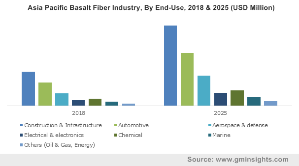 Asia Pacific Basalt Fiber Industry, By End-Use, 2018 & 2025 (USD Million)