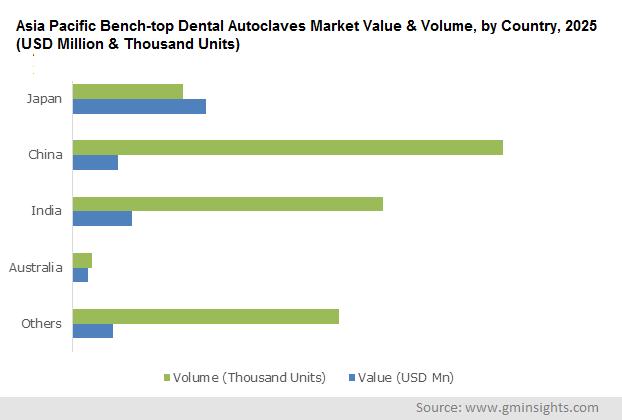 Asia Pacific Bench-top Dental Autoclaves Market
