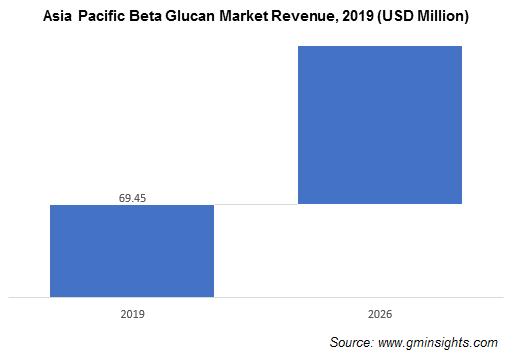 Beta Glucan Market by Region