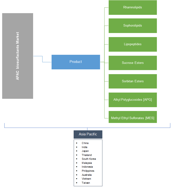 Asia Pacific Biosurfactants Market