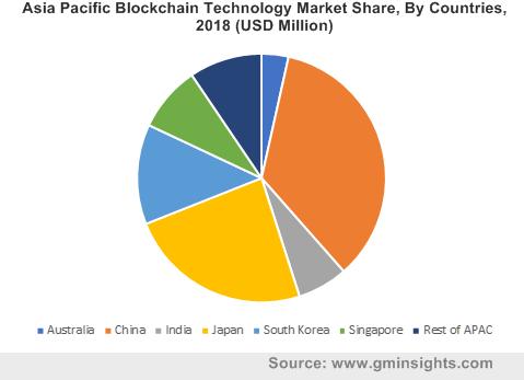 Blockchain developer market