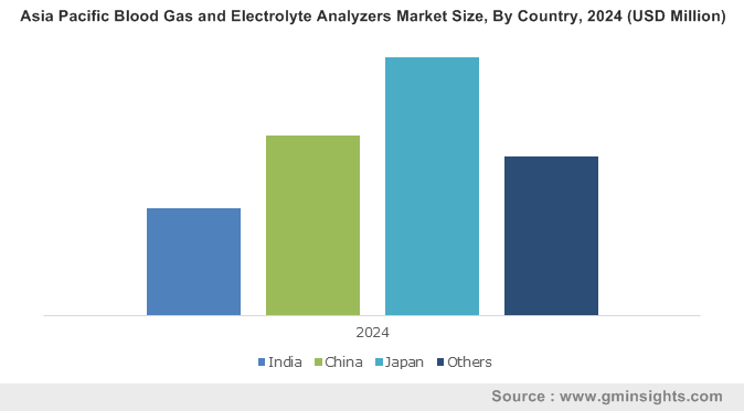 Asia Pacific Blood Gas and Electrolyte Analyzers Market Size, By Country, 2024 (USD Million)