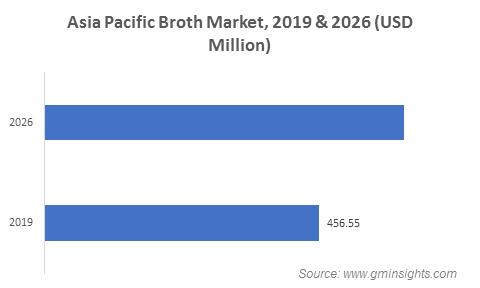Broth Market by Region