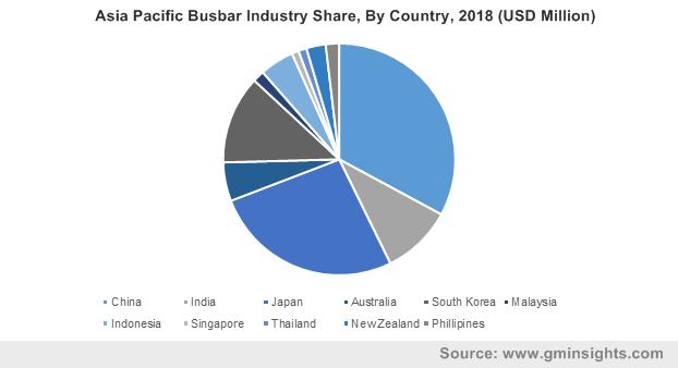 Asia Pacific Busbar Industry Share, By Country, 2018 (USD Million)