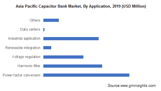 Capacitor Bank Market by Application