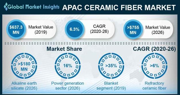Asia Pacific Ceramic Fiber Market Statistics