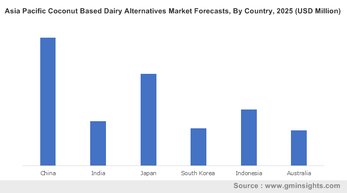 Asia Pacific Coconut Based Dairy Alternatives Market, By Country, 2025 (USD Million)