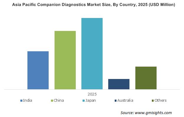 Asia Pacific Companion Diagnostics Market By Country