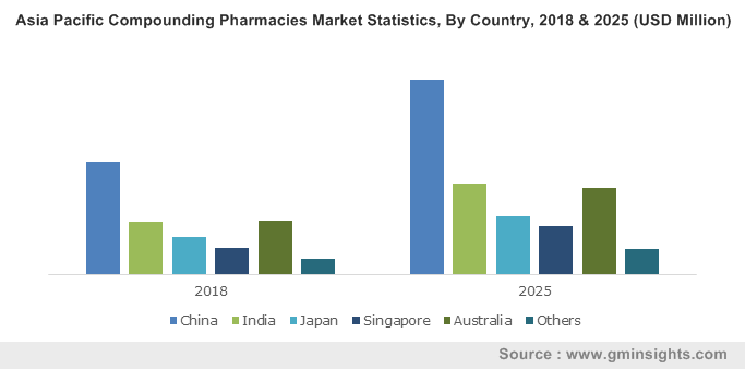 Asia Pacific Compounding Pharmacies Market By Country