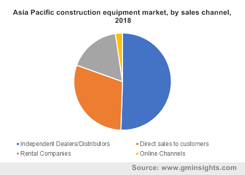 Asia Pacific construction equipment market, by sales channel, 2018