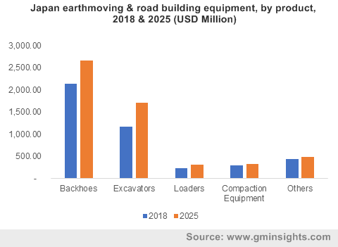 Japan earthmoving & road building equipment, by product, 2018 & 2025 (USD Million)