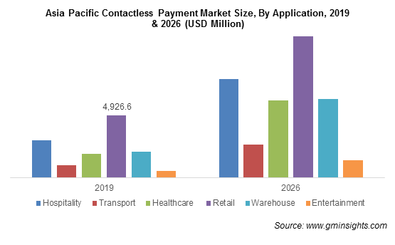 Asia Pacific Contactless Payment Market