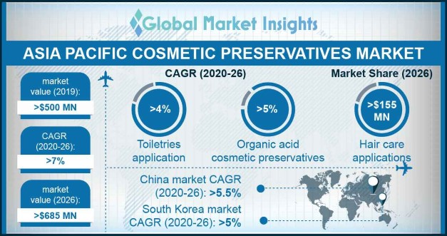 Asia Pacific Cosmetic Preservatives Market Statistics