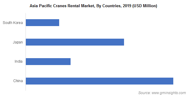 Asia Pacific Cranes Rental Market