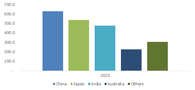 Asia Pacific Depyrogenated Sterile Empty Vials Market Size, By Country, 2025 (USD Million)