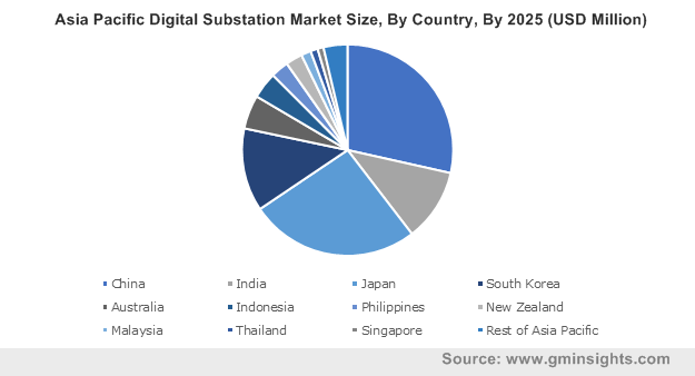 Asia Pacific Digital Substation Market Size, By Country, By 2025 (USD Million)