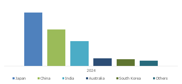 Asia Pacific DTC Genetic Testing Market Size, By Country, 2024 (USD Million)