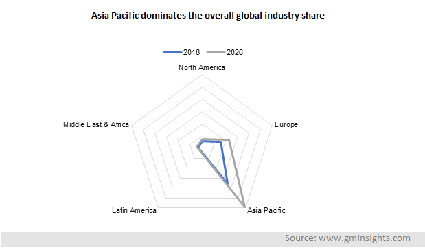 Asia Pacific dominates the overall global industry share