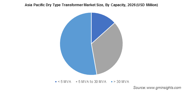 Asia Pacific Dry Type Transformer Market By Capacity