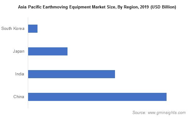 Asia Pacific Earthmoving Equipment Market