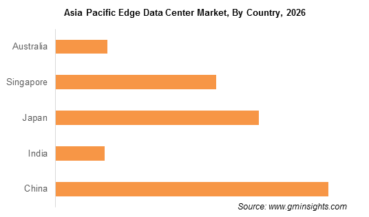 Asia Pacific Edge Data Center Market