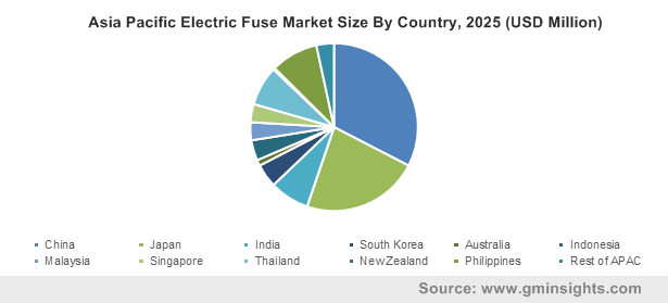 Asia Pacific Electric Fuse Market Size By Country, 2025 (USD Million)