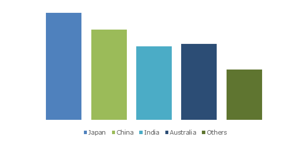 Asia Pacific Electronic Health Records Market Size, By Country, 2025 (USD Mi
