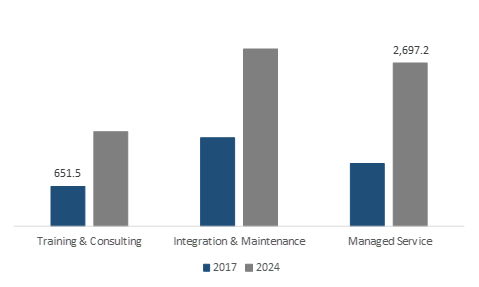Asia Pacific Enterprise Networking Market Size, By Service, 2017 & 2024 (USD Million)